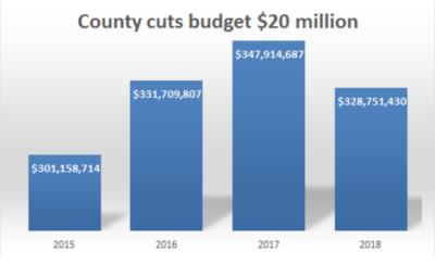 montgomery county budget