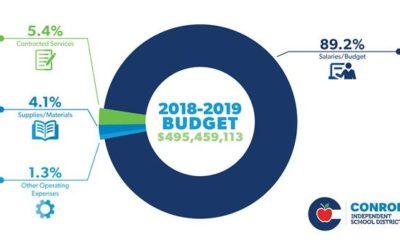 conroe isd budget