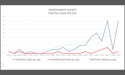 3/30/2020 3:00pm: Montgomery County now has 81 positive cases of COVID-19, an increase of 16 from yesterday.