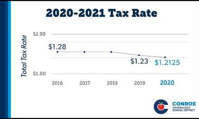 Conroe ISD Trustees Adopt 20-21 Tax Rate