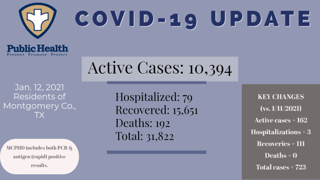 Montgomery County Public Health confirms All-Time High COVID-19 Hospitalizations and Active Cases