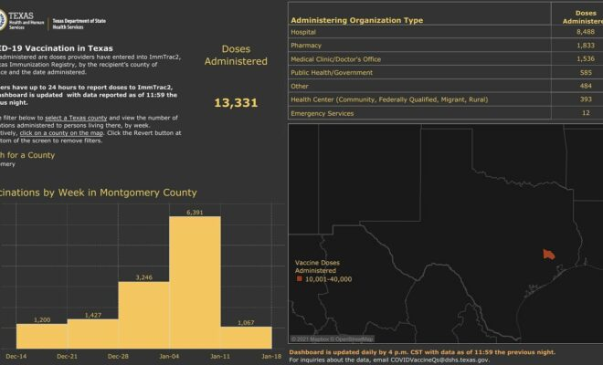 Montgomery County Public Health shared an update on reported vaccinations administered in Montgomery County from the DSHS Vaccination Dashboard.