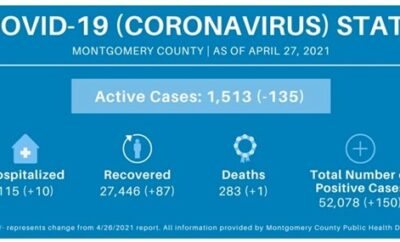 The Woodlands Township shared the following COVID-19 Update on Tuesday, April 27, 2021.