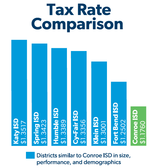 Tax Rate Comparison 2021-2022 CISD Conroe Independent School District